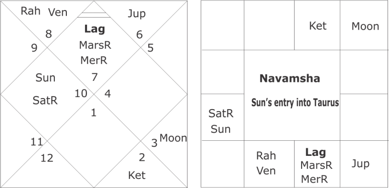 Navamsha Sun's entry into Taurus