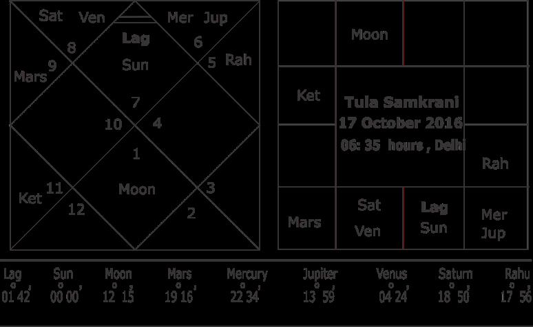 tula-samkrani-17-october-2016