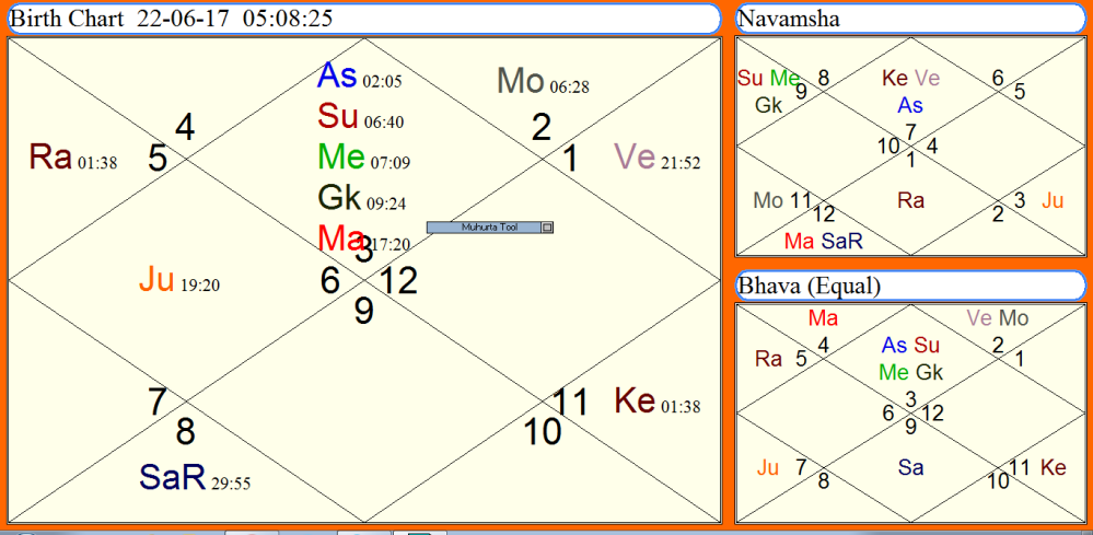 Ardra Pravesh Horoscope 2017