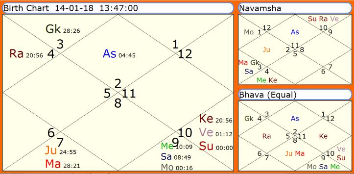 Makar Samkranti Horoscope 2018
