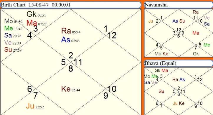 Saturn-Ketu conjunction and looming danger of accidental
