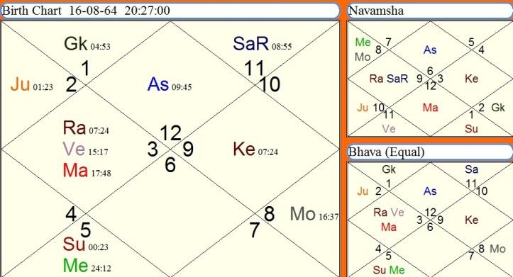 Career – Astro Kavi