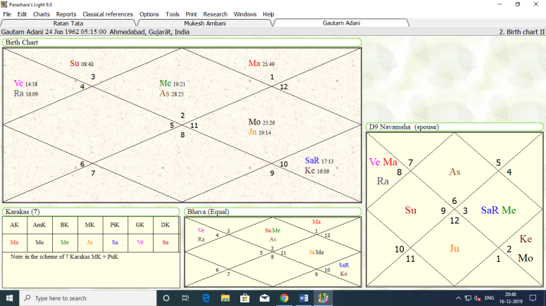 horoscope of Gautam Adani