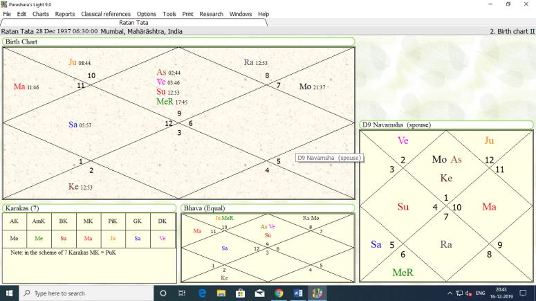 horoscope of Ratan Tata