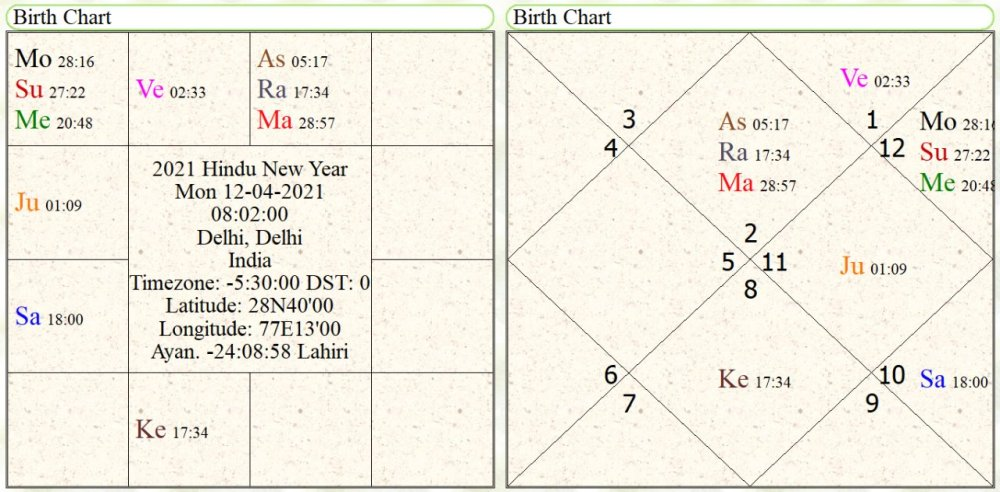 astrological forecast for global recession 2020