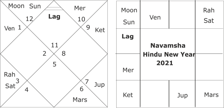 Forecasting trends for the Hindu New Year 2021 for India