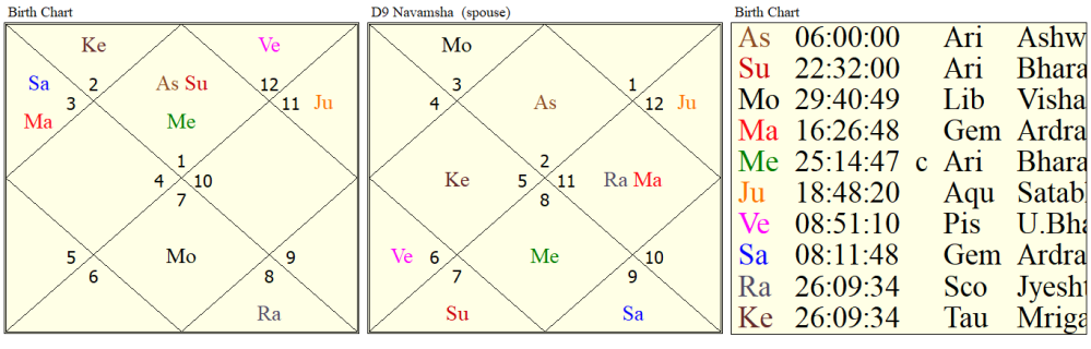 astrological yoga's for study of law