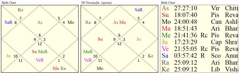 astrology in career in law