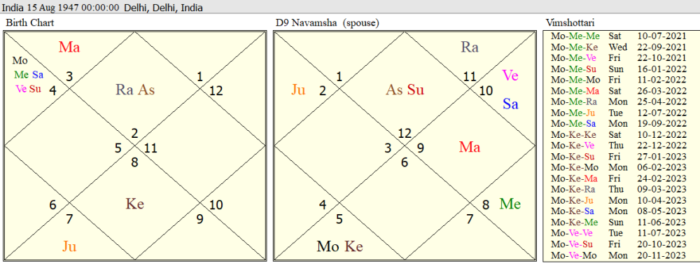 Astrological predictions about India in 2021
