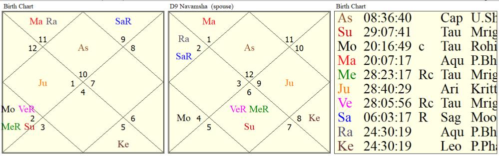 astrological yoga's for judiciary